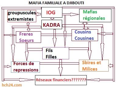 Djibouti : un paradis sûr pour le blanchiment international de l'argent de la drogue et les trafics de la mafia.